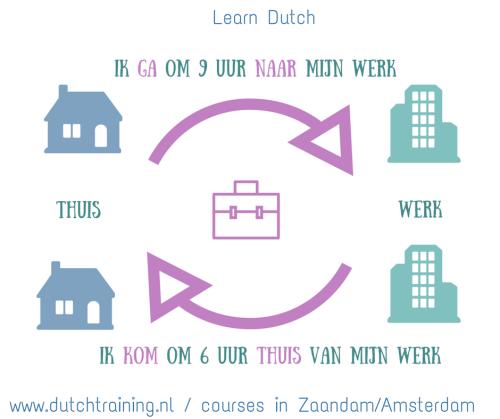 Learn Dutch - verbs- gaan, komen